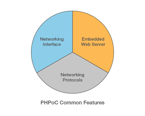 phpoc common features