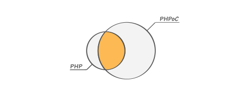 PHPoC can do what PHP can do