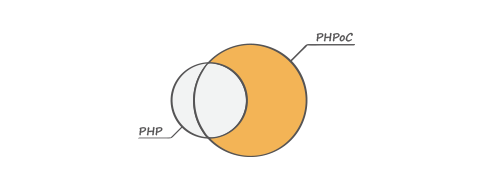 PHPoC can do what PHP cannot do
